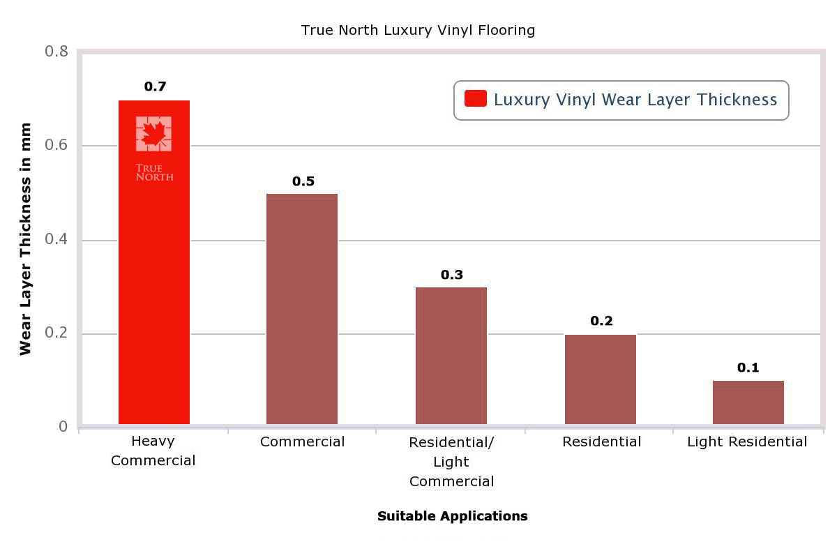 Luxury Vinyl Flooring Thickness Chart